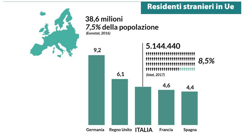 Италия ВНЖ в цифрах