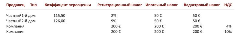 Налог на куплю продажу