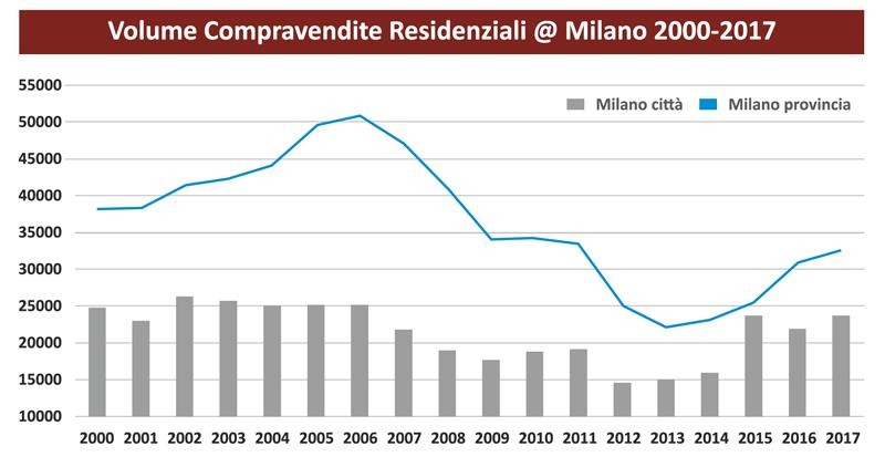 Mercato immobiliare Milano
