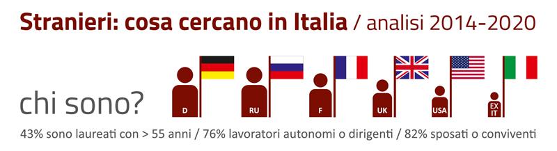 Stranieri che comprano casa in Italia
