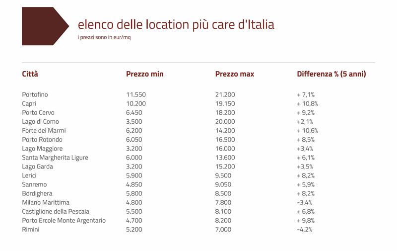 Недвижимость италия цены дом в европе купить