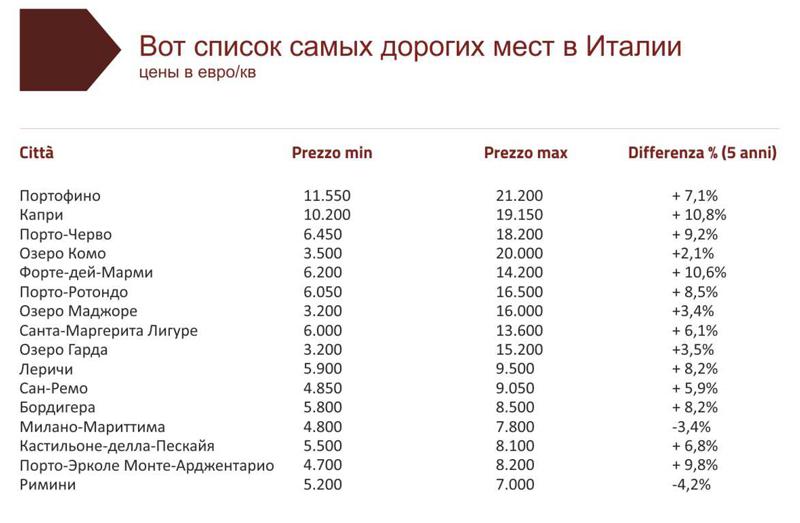 таблица самых дорогих мест в Италии цены на недвижимость
